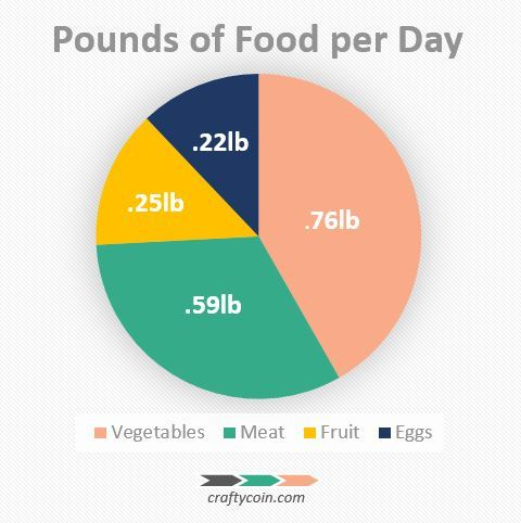 Pounds of Food Per Day